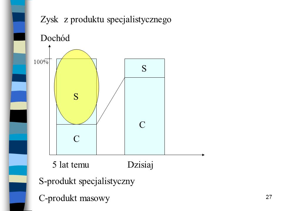 27 S S C C 5 lat temuDzisiaj Dochód 100% S-produkt specjalistyczny C-produkt masowy Zysk z produktu specjalistycznego