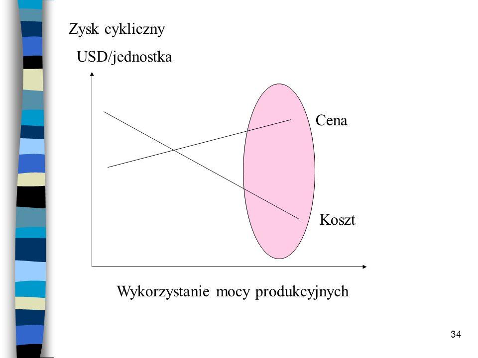 34 Cena Koszt Wykorzystanie mocy produkcyjnych USD/jednostka Zysk cykliczny