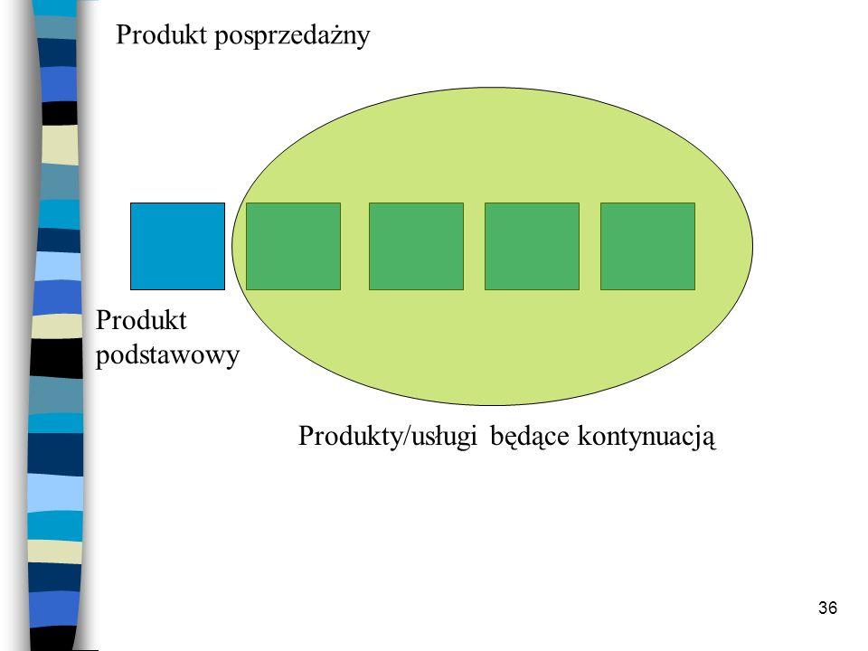 36 Produkt podstawowy Produkty/usługi będące kontynuacją Produkt posprzedażny