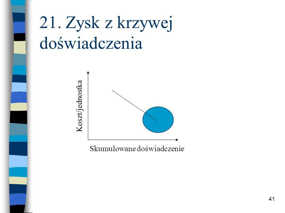 41 21. Zysk z krzywej doświadczenia Skumulowane doświadczenie Koszt/jednostka