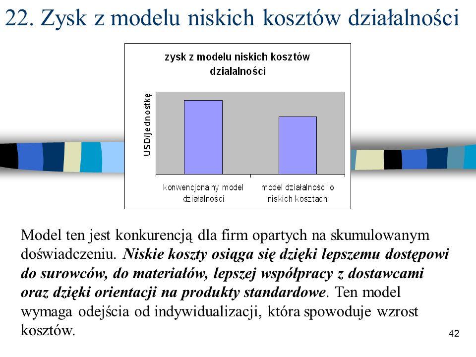 42 22. Zysk z modelu niskich kosztów działalności Model ten jest konkurencją dla firm opartych na skumulowanym doświadczeniu. Niskie koszty osiąga się