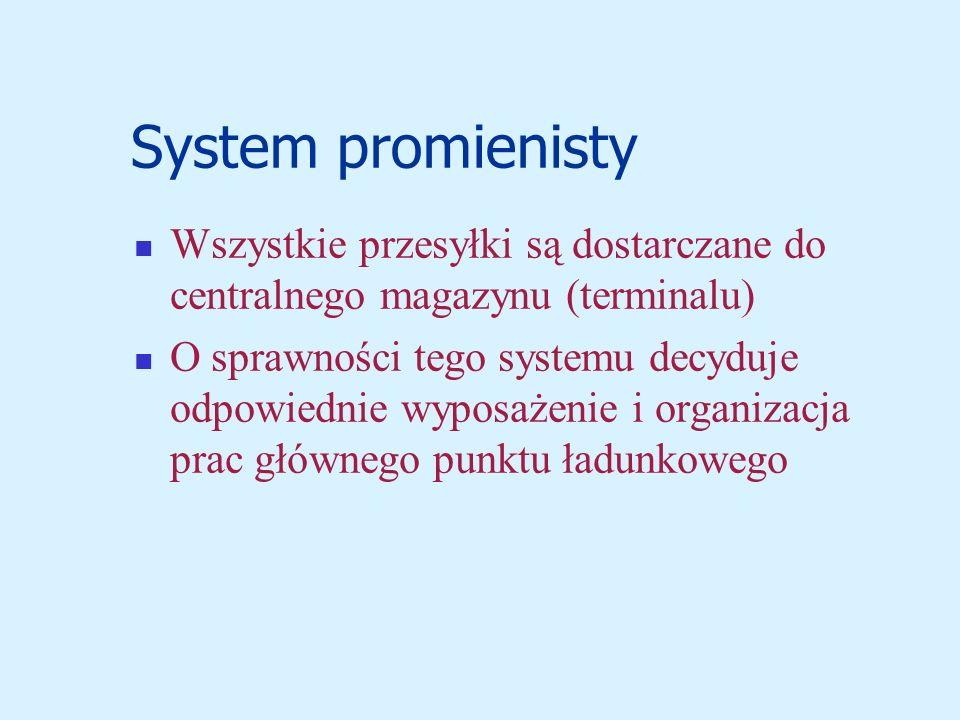 System promienisty Wszystkie przesyłki są dostarczane do centralnego magazynu (terminalu) O sprawności tego systemu decyduje odpowiednie wyposażenie i organizacja prac głównego punktu ładunkowego