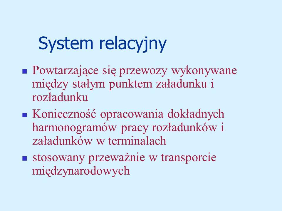 System relacyjny Powtarzające się przewozy wykonywane między stałym punktem załadunku i rozładunku Konieczność opracowania dokładnych harmonogramów pracy rozładunków i załadunków w terminalach stosowany przeważnie w transporcie międzynarodowych