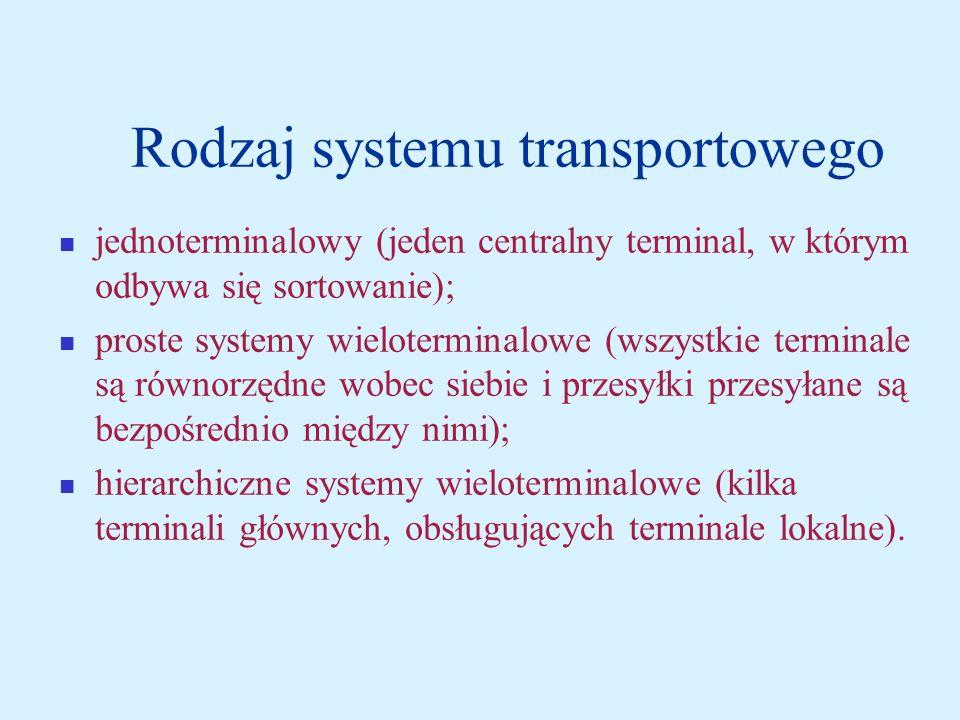 Rodzaj systemu transportowego jednoterminalowy (jeden centralny terminal, w którym odbywa się sortowanie); proste systemy wieloterminalowe (wszystkie terminale są równorzędne wobec siebie i przesyłki przesyłane są bezpośrednio między nimi); hierarchiczne systemy wieloterminalowe (kilka terminali głównych, obsługujących terminale lokalne).