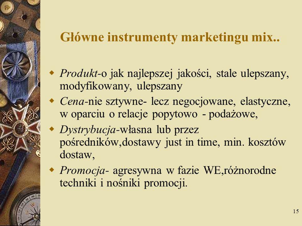 15 Główne instrumenty marketingu mix.. Produkt-o jak najlepszej jakości, stale ulepszany, modyfikowany, ulepszany Cena-nie sztywne- lecz negocjowane,