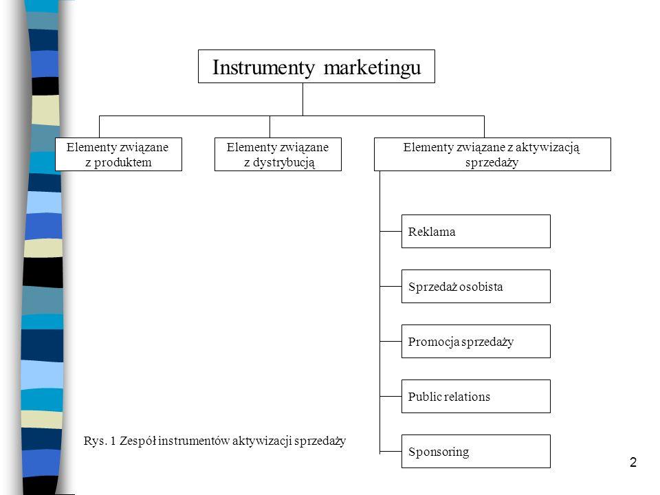 2 Instrumenty marketingu Elementy związane z dystrybucją Elementy związane z aktywizacją sprzedaży Reklama Sprzedaż osobista Promocja sprzedaży Public