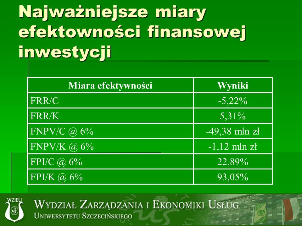 Najważniejsze miary efektowności finansowej inwestycji Miara efektywnościWyniki FRR/C-5,22% FRR/K5,31% FNPV/C @ 6%-49,38 mln zł FNPV/K @ 6%-1,12 mln zł FPI/C @ 6%22,89% FPI/K @ 6%93,05%