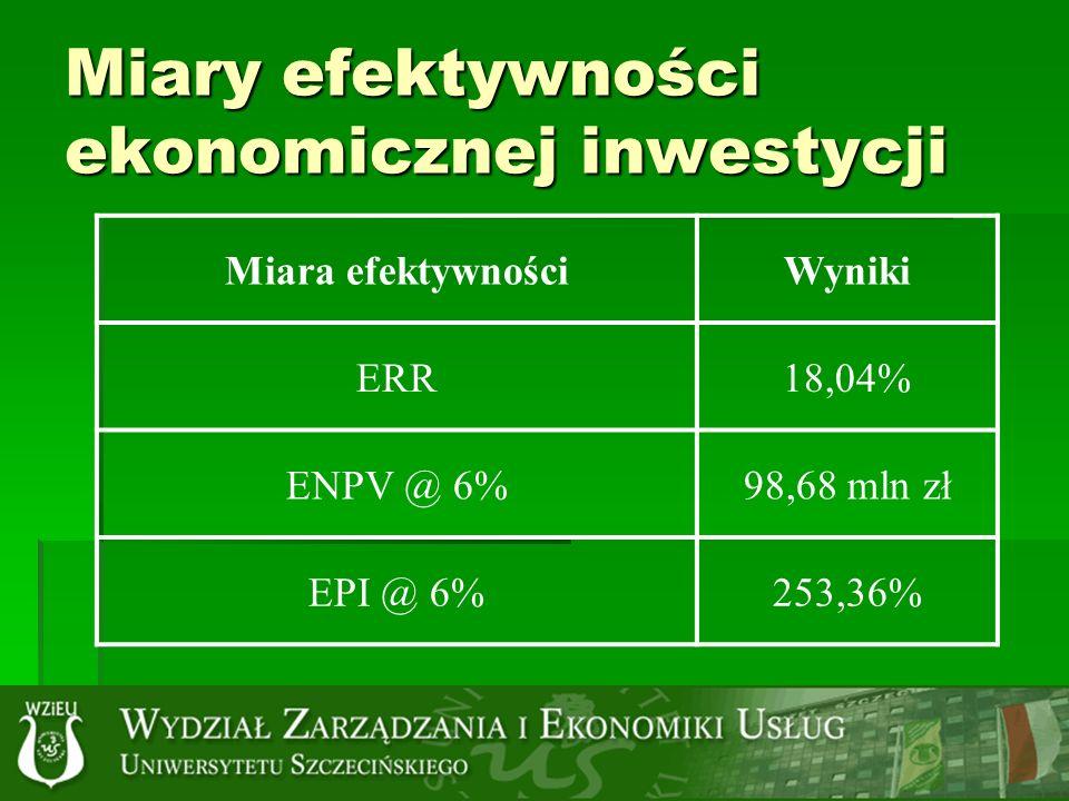 Miary efektywności ekonomicznej inwestycji Miara efektywnościWyniki ERR18,04% ENPV @ 6%98,68 mln zł EPI @ 6%253,36%