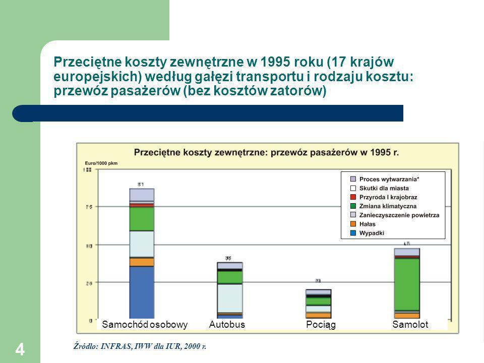 4 Przeciętne koszty zewnętrzne w 1995 roku (17 krajów europejskich) według gałęzi transportu i rodzaju kosztu: przewóz pasażerów (bez kosztów zatorów)