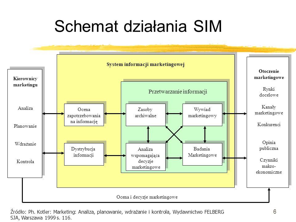 6 Schemat działania SIM Kierownicy marketingu Analiza Planowanie Wdrażanie Kontrola Otoczenie marketingowe Rynki docelowe Kanały marketingowe Konkuren