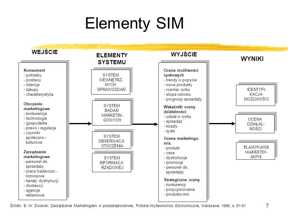 7 Elementy SIM SYSTEM WEWNĘTRZ- NYCH SPRAWOZDAŃ SYSTEM BADAŃ MARKETIN- GOWYCH SYSTEM INFORMACJI RZĄDOWEJ SYSTEM OBSERWACJI OTOCZENIA Konsument - potrz