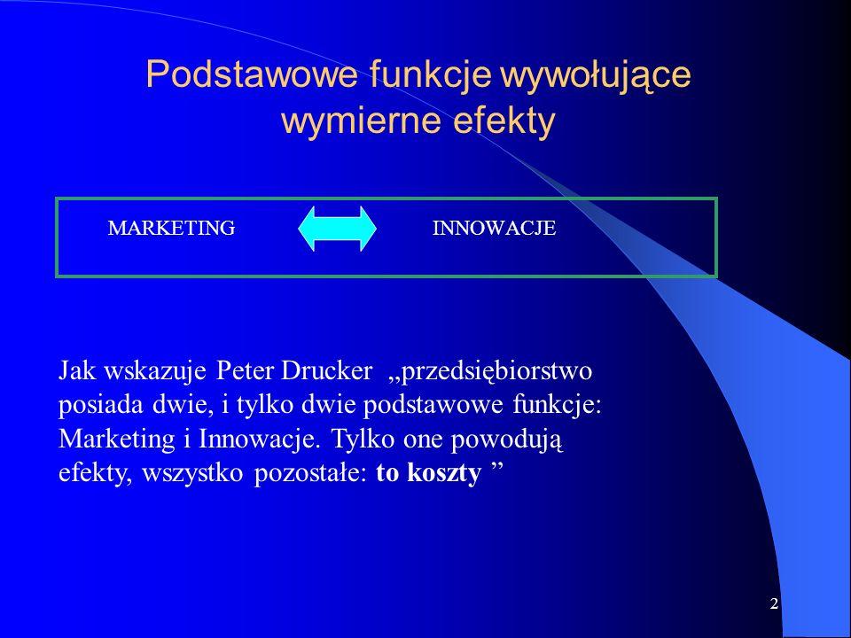 2 Podstawowe funkcje wywołujące wymierne efekty MARKETING INNOWACJE Jak wskazuje Peter Drucker przedsiębiorstwo posiada dwie, i tylko dwie podstawowe funkcje: Marketing i Innowacje.