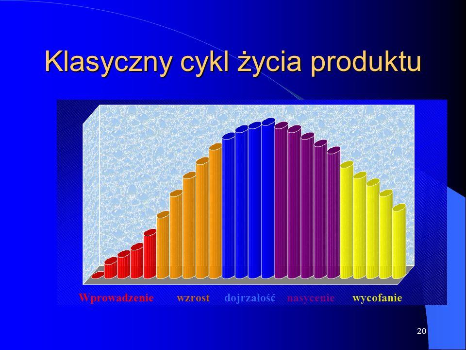 19 Cykl życia produktu Produkty mają różną i ograniczoną długość czasu przebywania na rynku. Sprzedaż produktu przechodzi przez różna fazy a każda z n