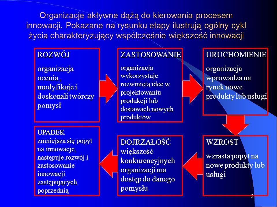 5 Organizacje aktywne dążą do kierowania procesem innowacji.