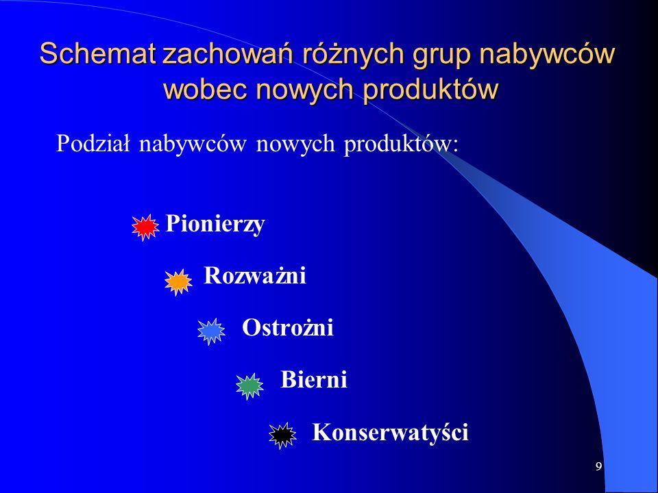 9 Podział nabywców nowych produktów: Pionierzy Rozważni Ostrożni Bierni Konserwatyści Schemat zachowań różnych grup nabywców wobec nowych produktów