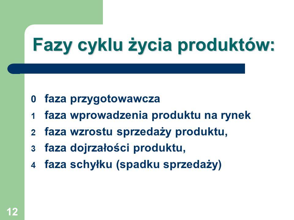 12 Fazy cyklu życia produktów: 0 faza przygotowawcza 1 faza wprowadzenia produktu na rynek 2 faza wzrostu sprzedaży produktu, 3 faza dojrzałości produ