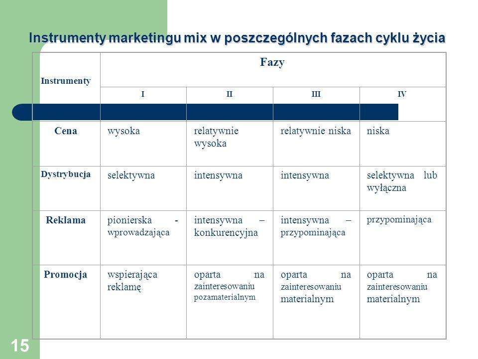 15 Instrumenty marketingu mix w poszczególnych fazach cyklu życia Instrumenty Fazy IIIIIIIV Cenawysokarelatywnie wysoka relatywnie niskaniska Dystrybu