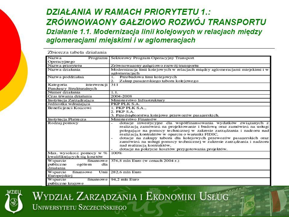 DZIAŁANIA W RAMACH PRIORYTETU 1.: ZRÓWNOWAONY GAŁZIOWO ROZWÓJ TRANSPORTU Działanie 1.1. Modernizacja linii kolejowych w relacjach między aglomeracjami