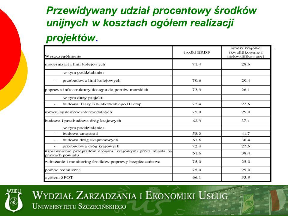 Przewidywany udział procentowy środków unijnych w kosztach ogółem realizacji projektów.