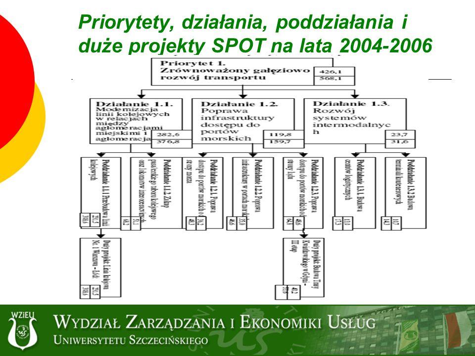 Poddziałanie 1.2.3.: Poprawa dostępu do portów morskich od strony lądu