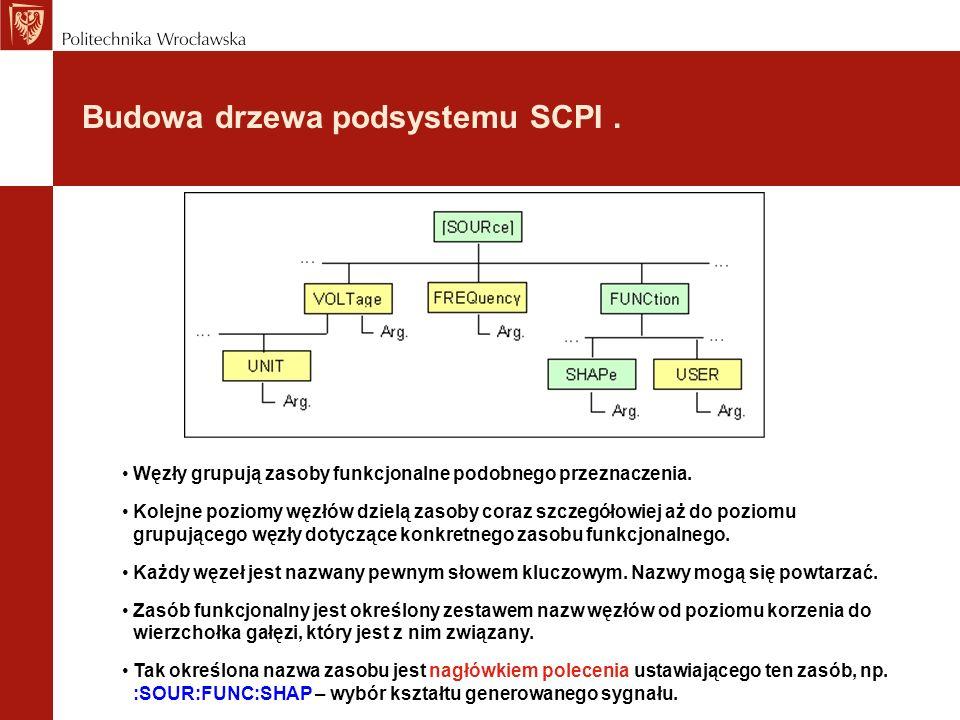 Budowa drzewa podsystemu SCPI. Węzły grupują zasoby funkcjonalne podobnego przeznaczenia. Kolejne poziomy węzłów dzielą zasoby coraz szczegółowiej aż
