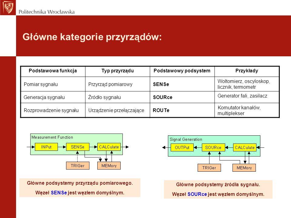 Główne kategorie przyrządów: Podstawowa funkcjaTyp przyrząduPodstawowy podsystemPrzykłady Pomiar sygnałuPrzyrząd pomiarowySENSe Woltomierz, oscyloskop