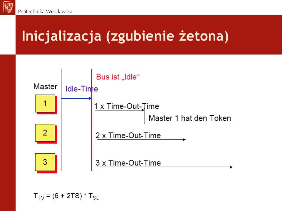 Inicjalizacja (zgubienie żetona) T TO = (6 + 2TS) * T SL