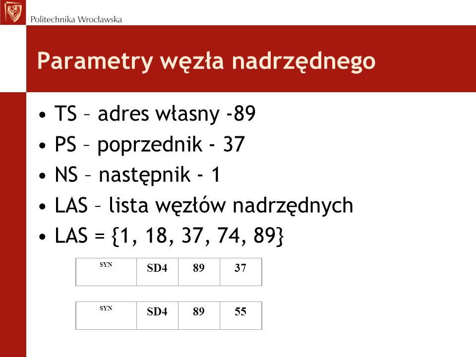 Parametry węzła nadrzędnego TS – adres własny -89 PS – poprzednik - 37 NS – następnik - 1 LAS – lista węzłów nadrzędnych LAS = {1, 18, 37, 74, 89} SYN
