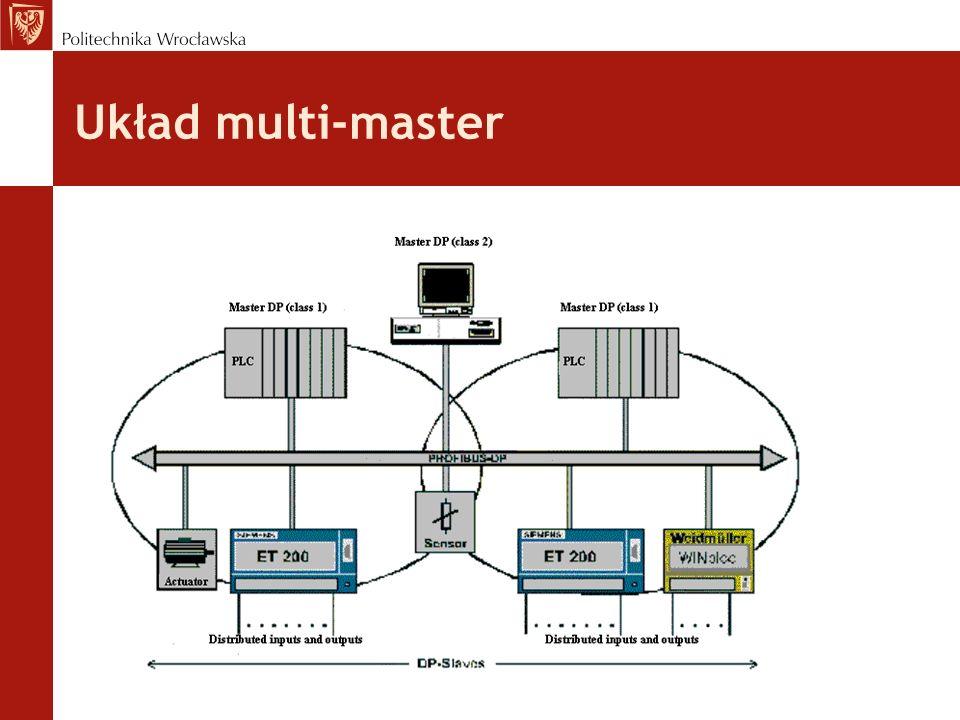 Układ multi-master