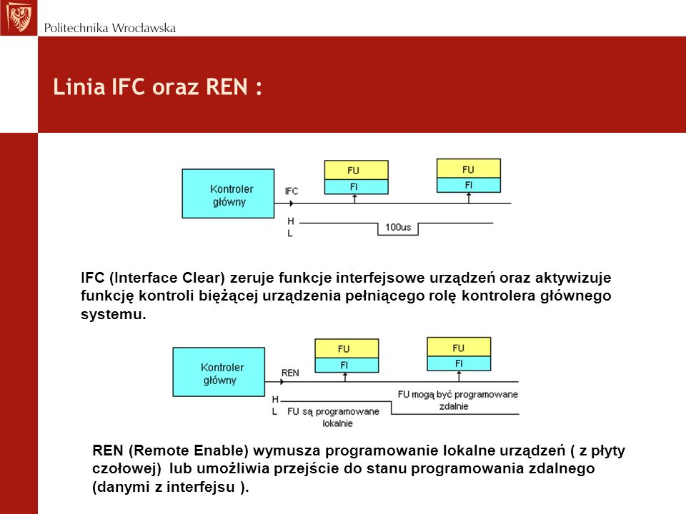 Linia IFC oraz REN : IFC (Interface Clear) zeruje funkcje interfejsowe urządzeń oraz aktywizuje funkcję kontroli biężącej urządzenia pełniącego rolę k