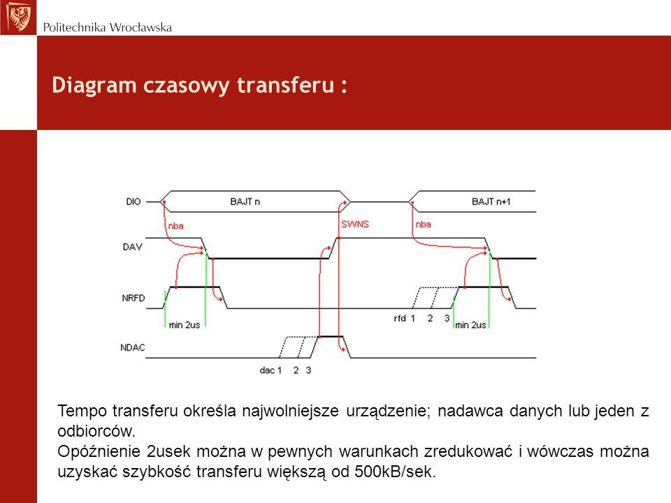 Diagram czasowy transferu : Tempo transferu określa najwolniejsze urządzenie; nadawca danych lub jeden z odbiorców. Opóźnienie 2usek można w pewnych w