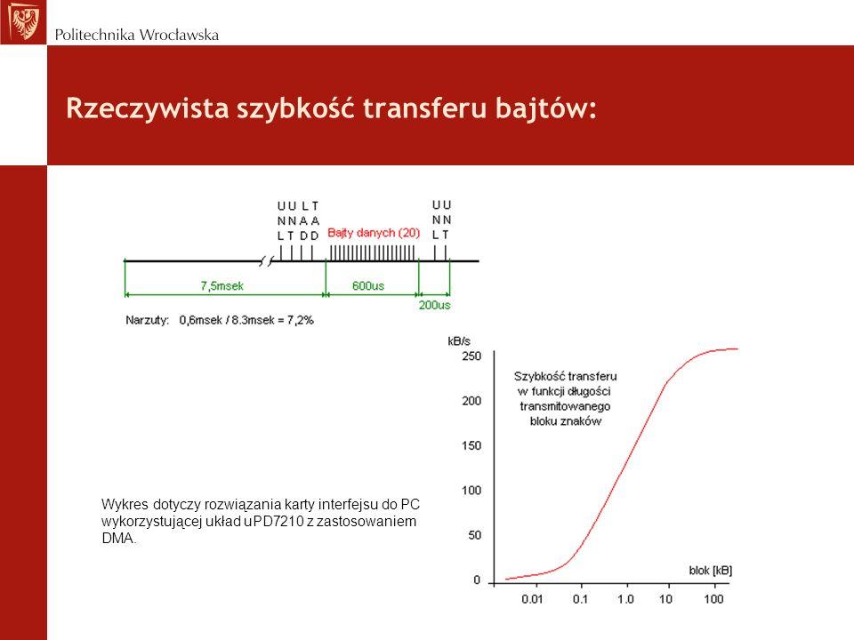 Rzeczywista szybkość transferu bajtów: Wykres dotyczy rozwiązania karty interfejsu do PC wykorzystującej układ uPD7210 z zastosowaniem DMA.