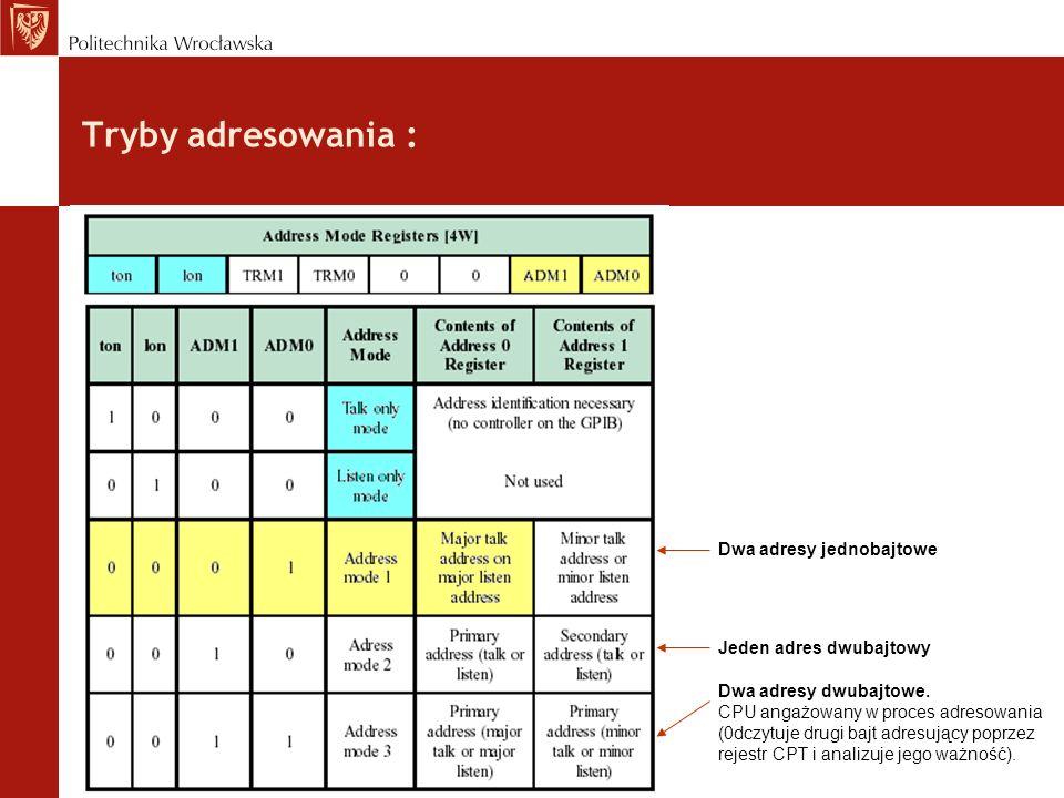 Tryby adresowania : Dwa adresy jednobajtowe Jeden adres dwubajtowy Dwa adresy dwubajtowe. CPU angażowany w proces adresowania (0dczytuje drugi bajt ad