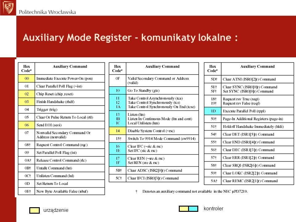 Auxiliary Mode Register - komunikaty lokalne : SGNS urządzenie kontroler