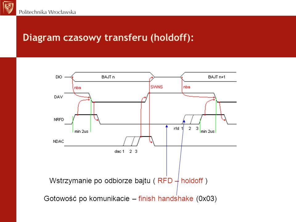 Diagram czasowy transferu (holdoff): Wstrzymanie po odbiorze bajtu ( RFD – holdoff ) Gotowość po komunikacie – finish handshake (0x03)