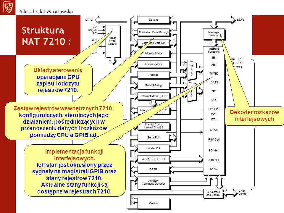 Struktura NAT 7210 : CPU GPIB Zestaw rejestrów wewnętrznych 7210: konfigurujących, sterujących jego działaniem, pośredniczących w przenoszeniu danych