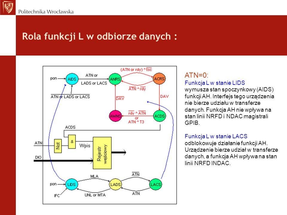 Rola funkcji L w odbiorze danych : ATN=0: Funkcja L w stanie LIDS wymusza stan spoczynkowy (AIDS) funkcji AH. Interfejs tego urządzenia nie bierze udz