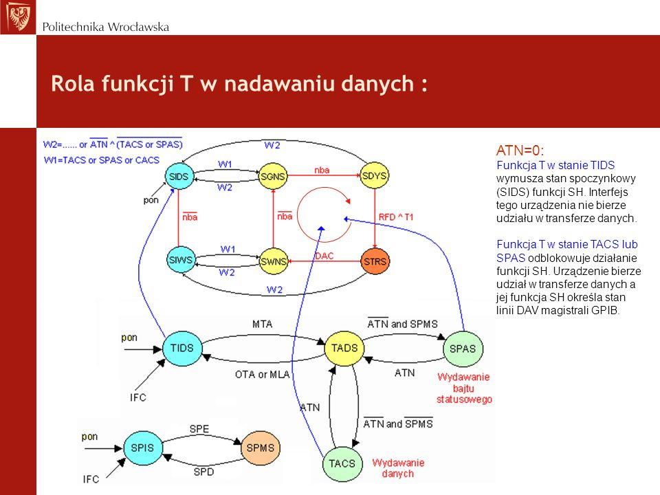 Rola funkcji T w nadawaniu danych : ATN=0: Funkcja T w stanie TIDS wymusza stan spoczynkowy (SIDS) funkcji SH. Interfejs tego urządzenia nie bierze ud