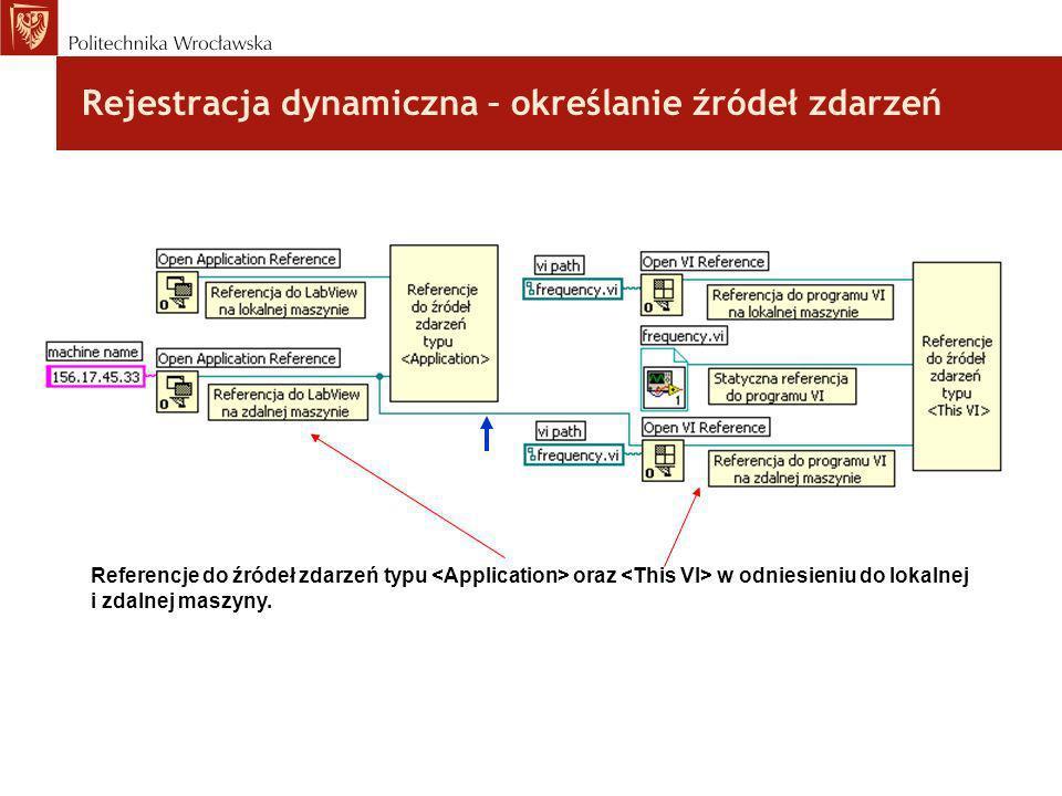 Rejestracja dynamiczna – określanie źródeł zdarzeń Referencje do źródeł zdarzeń typu oraz w odniesieniu do lokalnej i zdalnej maszyny.