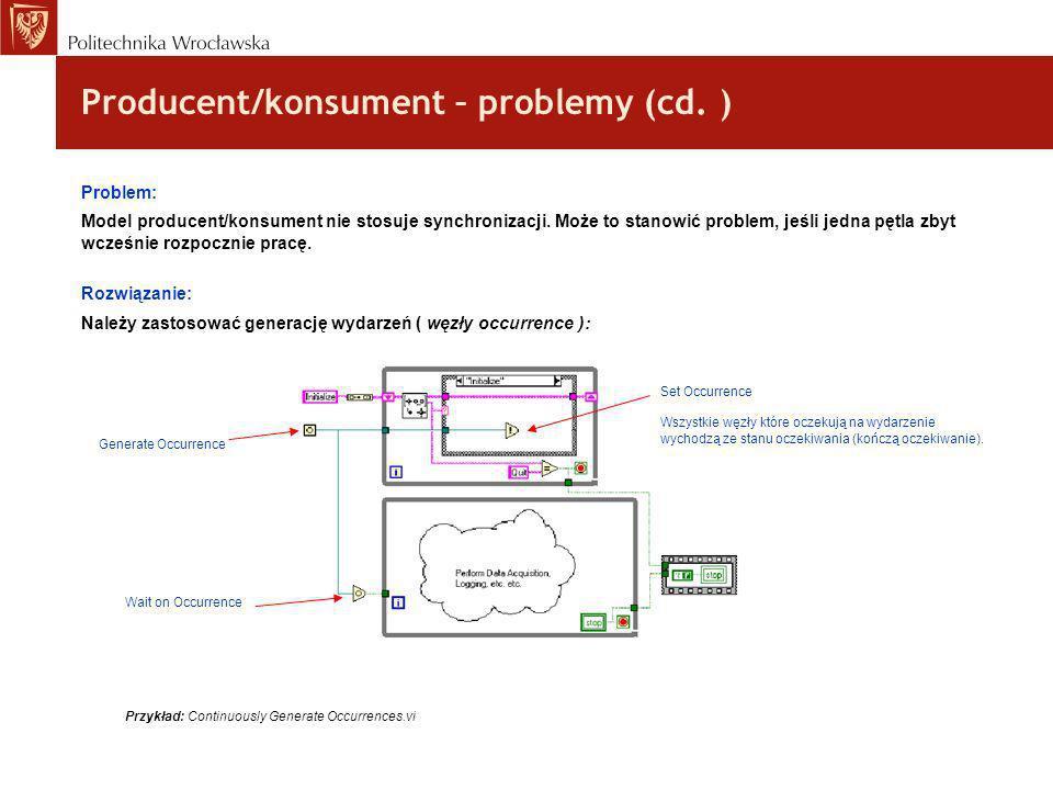 Producent/konsument – problemy (cd. ) Problem: Model producent/konsument nie stosuje synchronizacji. Może to stanowić problem, jeśli jedna pętla zbyt