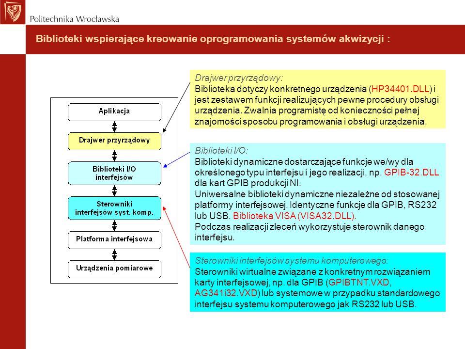 Biblioteki wspierające kreowanie oprogramowania systemów akwizycji : Sterowniki interfejsów systemu komputerowego: Sterowniki wirtualne związane z kon