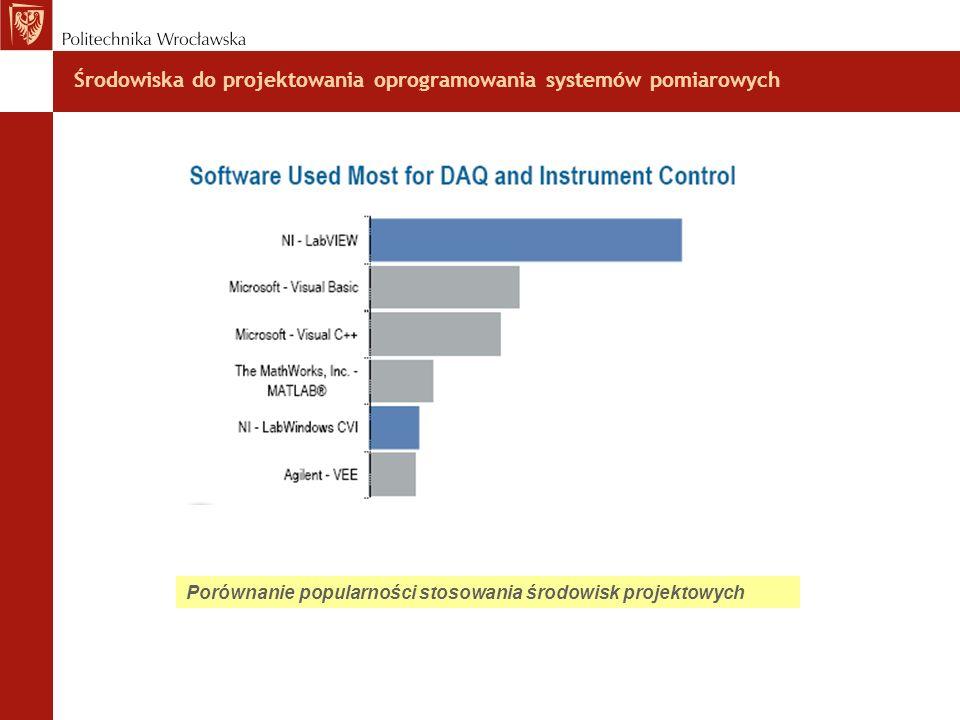 Środowiska do projektowania oprogramowania systemów pomiarowych Porównanie popularności stosowania środowisk projektowych