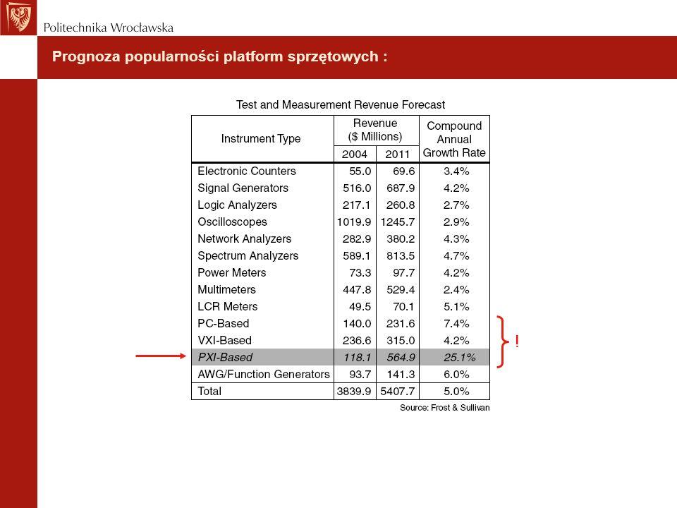 Prognoza popularności platform sprzętowych : !