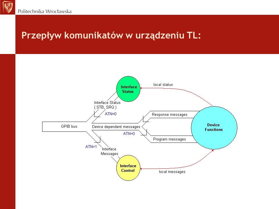 Przepływ komunikatów w urządzeniu TL: