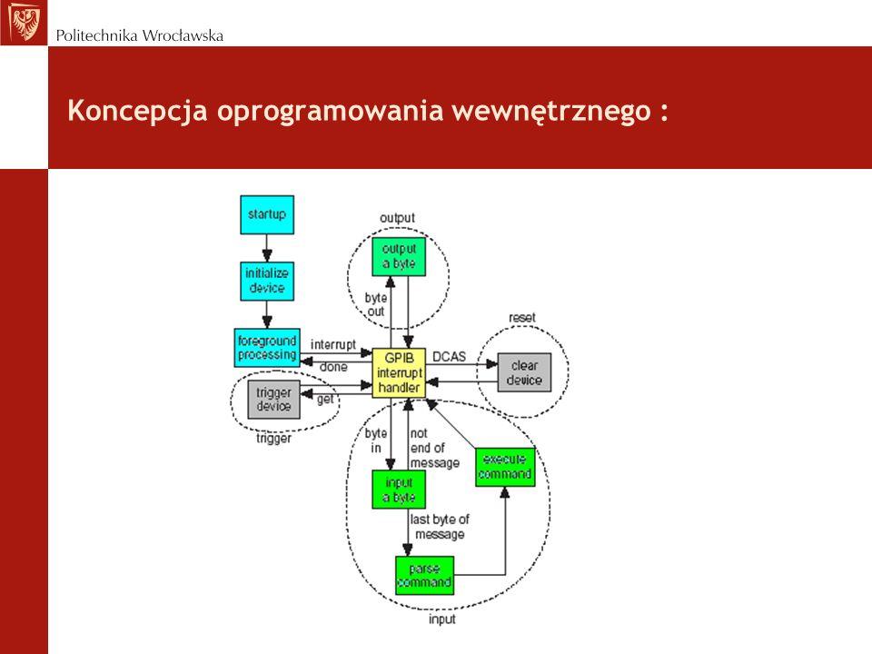 Koncepcja oprogramowania wewnętrznego :