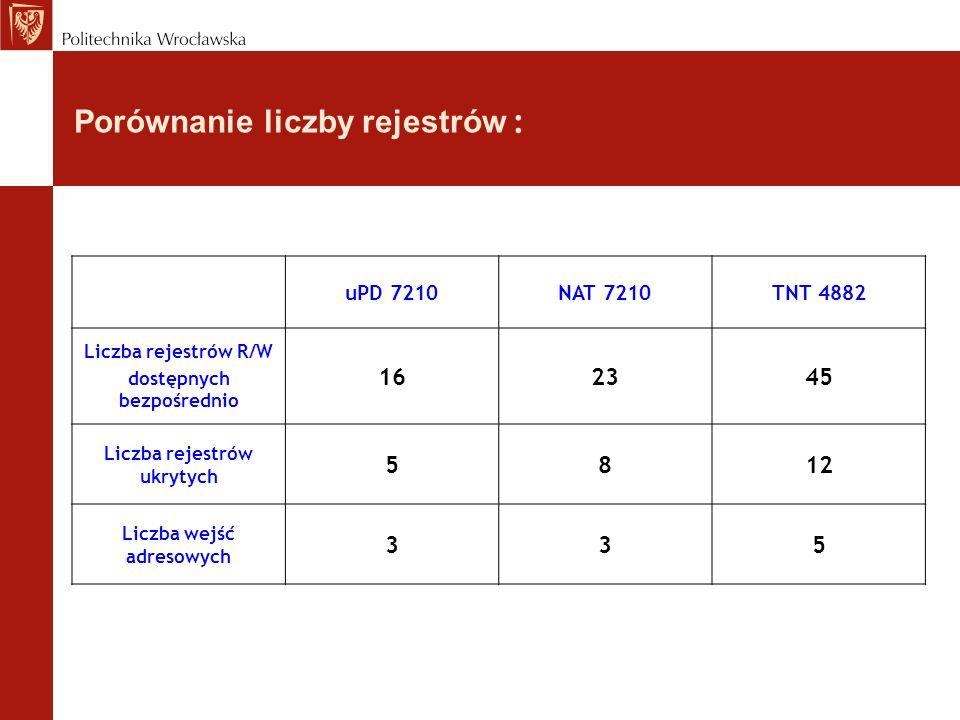 Porównanie liczby rejestrów : uPD 7210NAT 7210TNT 4882 Liczba rejestrów R/W dostępnych bezpośrednio 162345 Liczba rejestrów ukrytych 5812 Liczba wejść adresowych 335