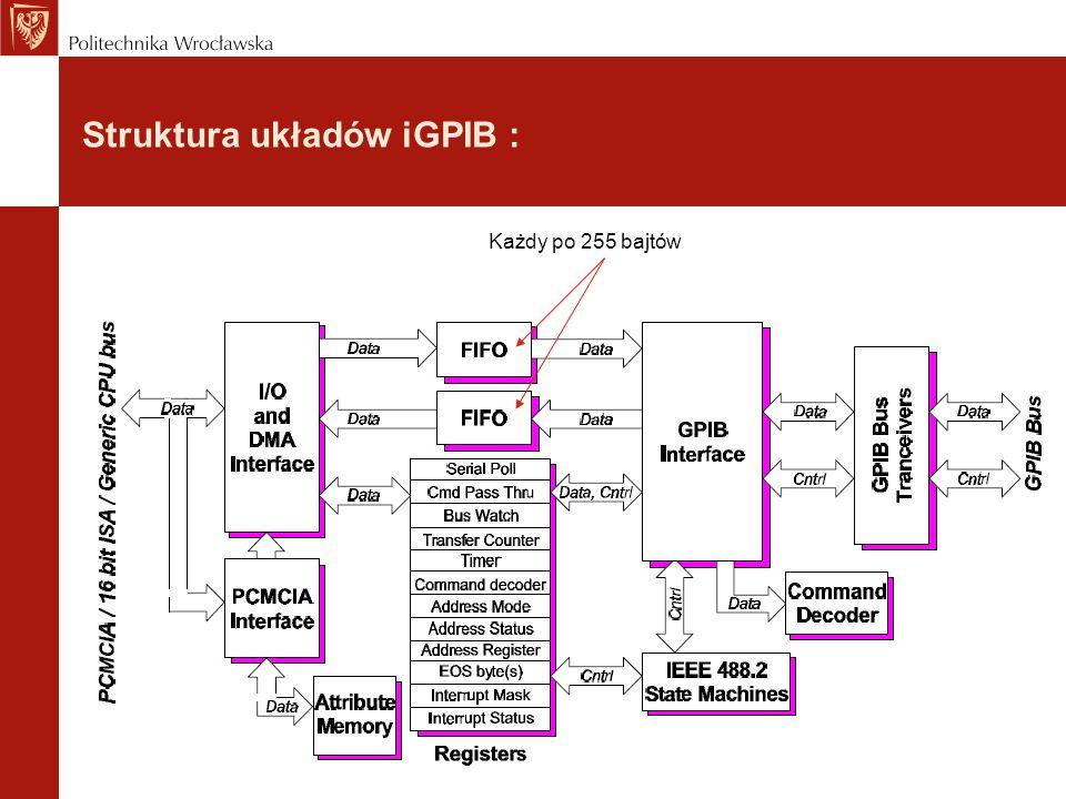 Struktura układów iGPIB : Każdy po 255 bajtów