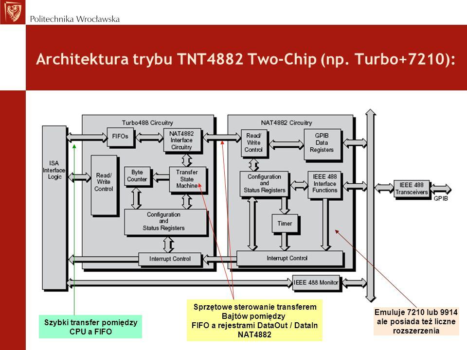 Architektura trybu TNT4882 Two-Chip (np.