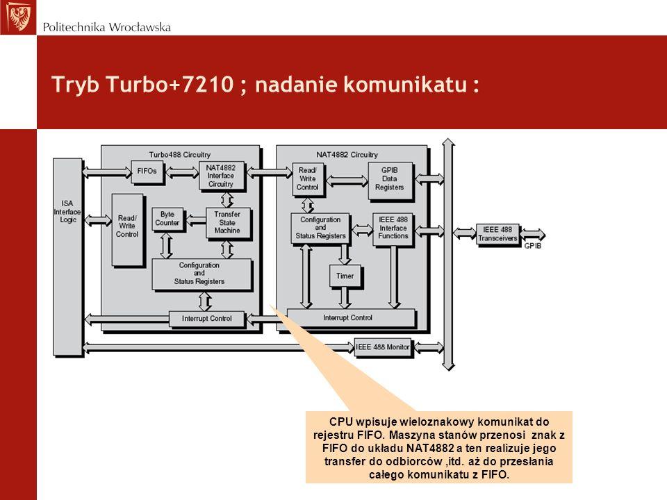 Tryb Turbo+7210 ; nadanie komunikatu : CPU wpisuje wieloznakowy komunikat do rejestru FIFO.