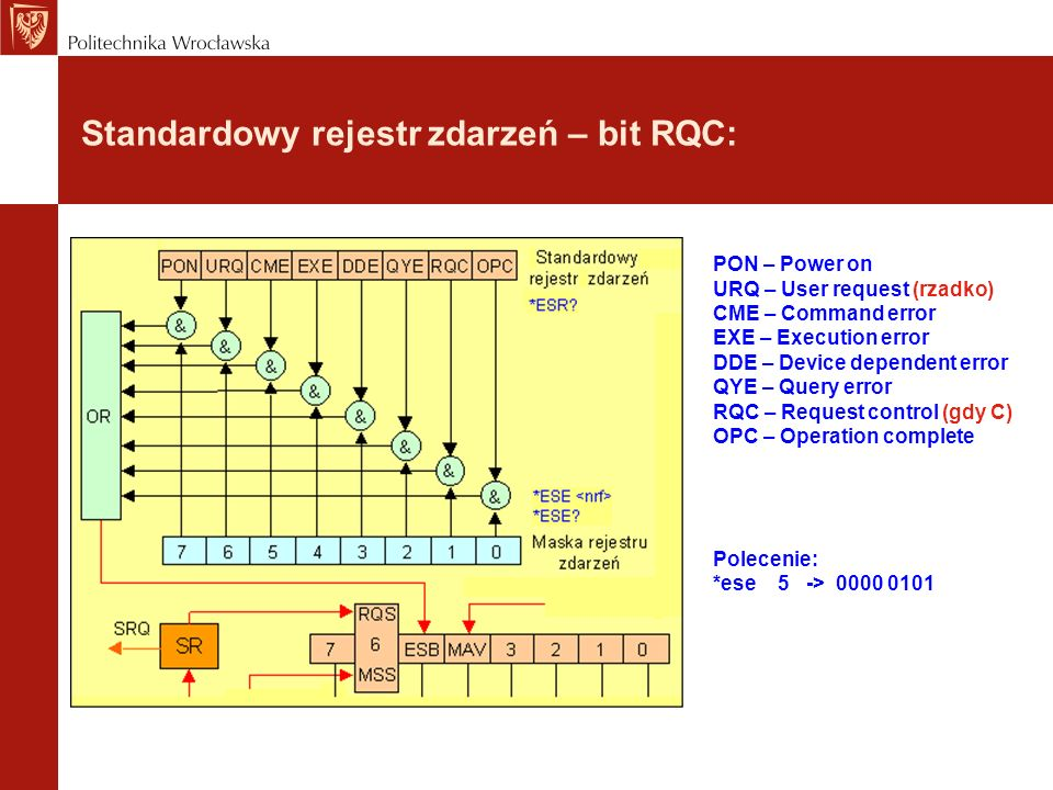 Standardowy rejestr zdarzeń – bit RQC: PON – Power on URQ – User request (rzadko) CME – Command error EXE – Execution error DDE – Device dependent err